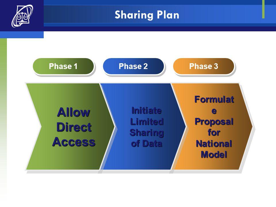 Sharing Plan Formulat e ProposalforNationalModel ProposalforNationalModelInitiateLimitedSharing of Data InitiateLimitedSharing AllowDirectAccessAllowD