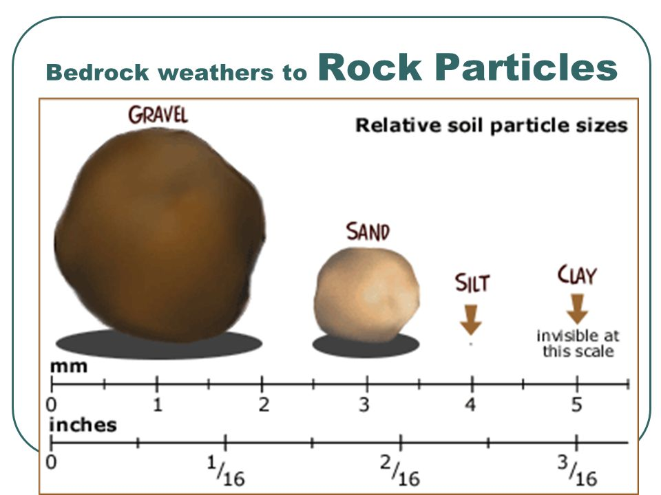 Bedrock weathers to Rock Particles