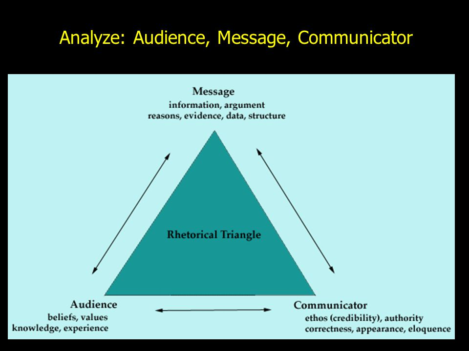 Analyze: Audience, Message, Communicator