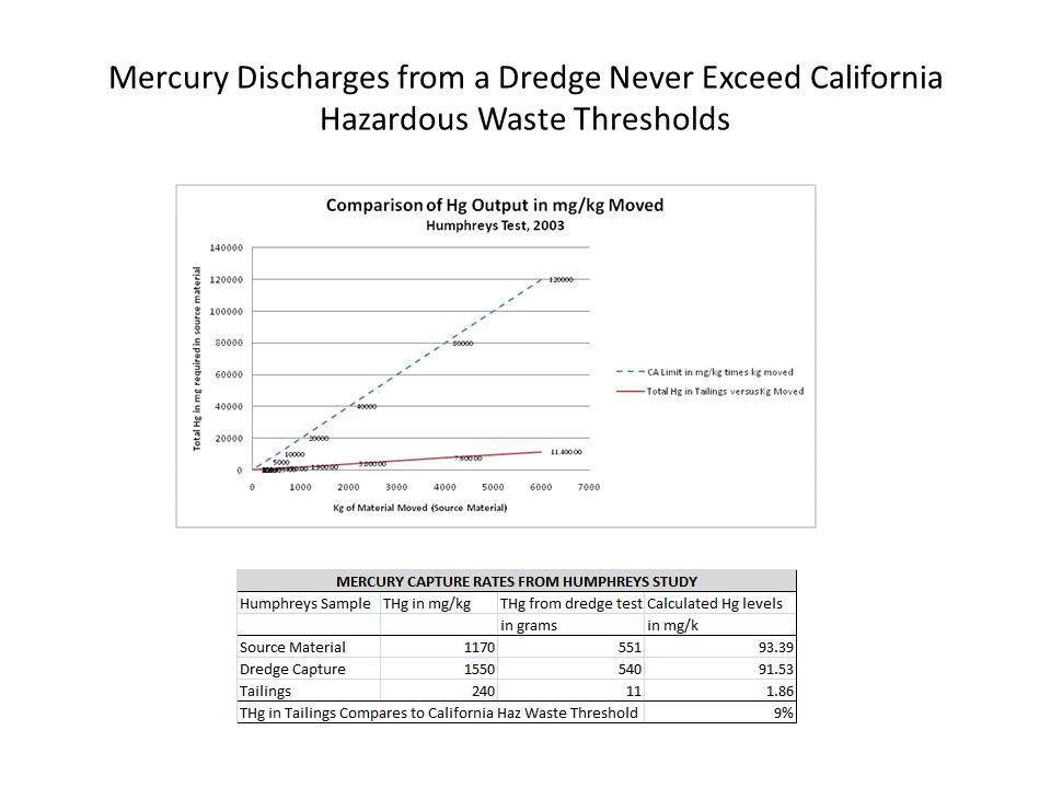 Mercury Discharges from a Dredge Never Exceed California Hazardous Waste Thresholds