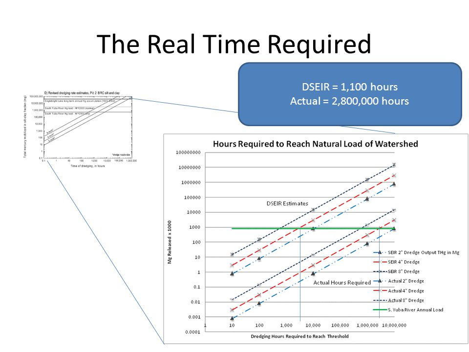 The Real Time Required DSEIR = 1,100 hours Actual = 2,800,000 hours