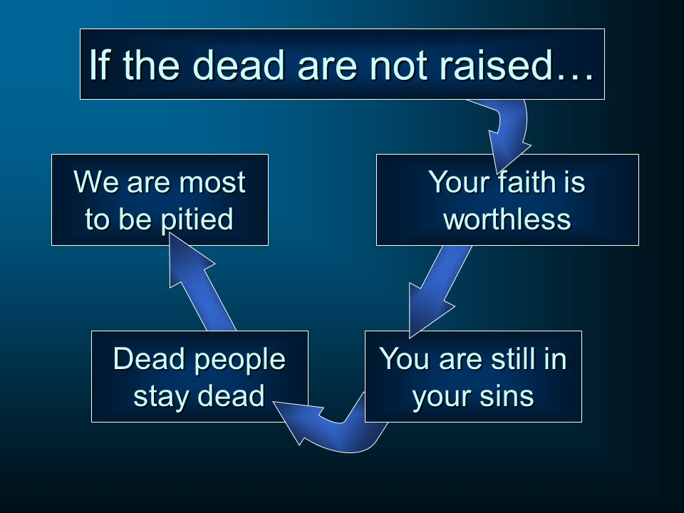 We are most to be pitied Dead people stay dead You are still in your sins Your faith is worthless If the dead are not raised…
