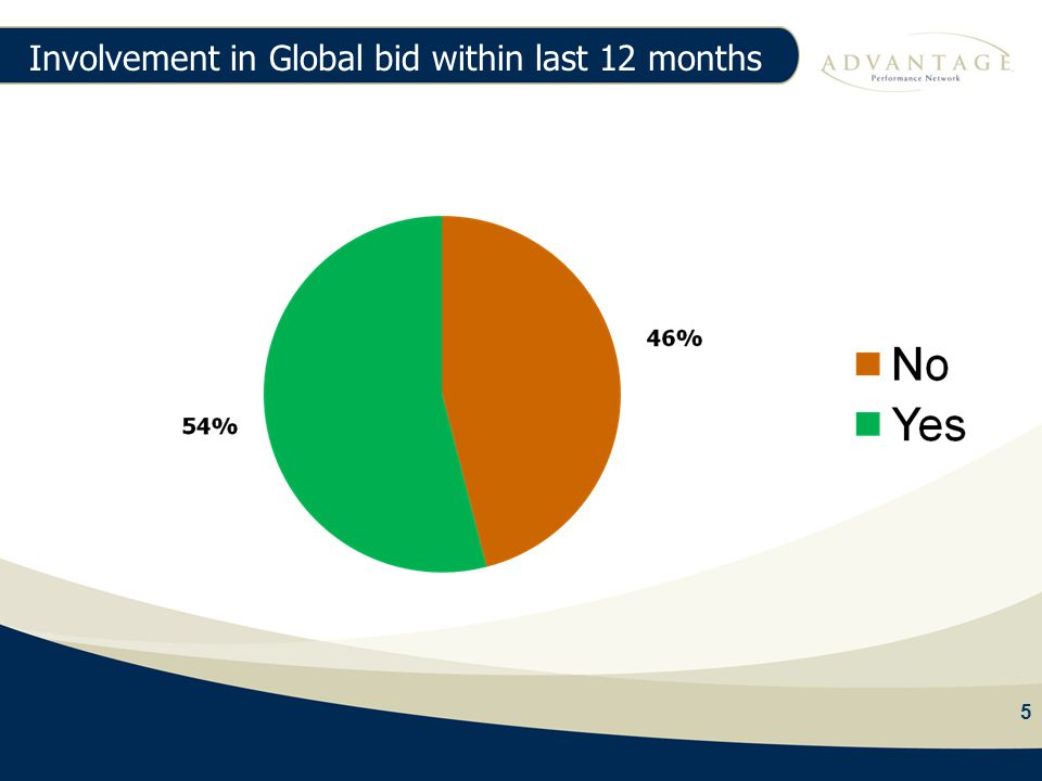 5 Involvement in Global bid within last 12 months 5 97% Agency Fees