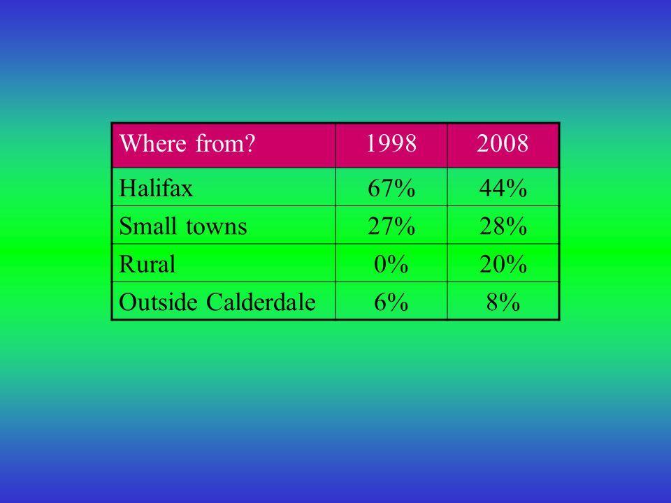 6. Homelessness19982008 Homeless27%26%