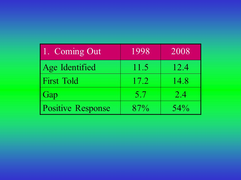 1. Coming Out19982008 Age Identified11.512.4 First Told17.214.8 Gap5.72.4 Positive Response87%54%