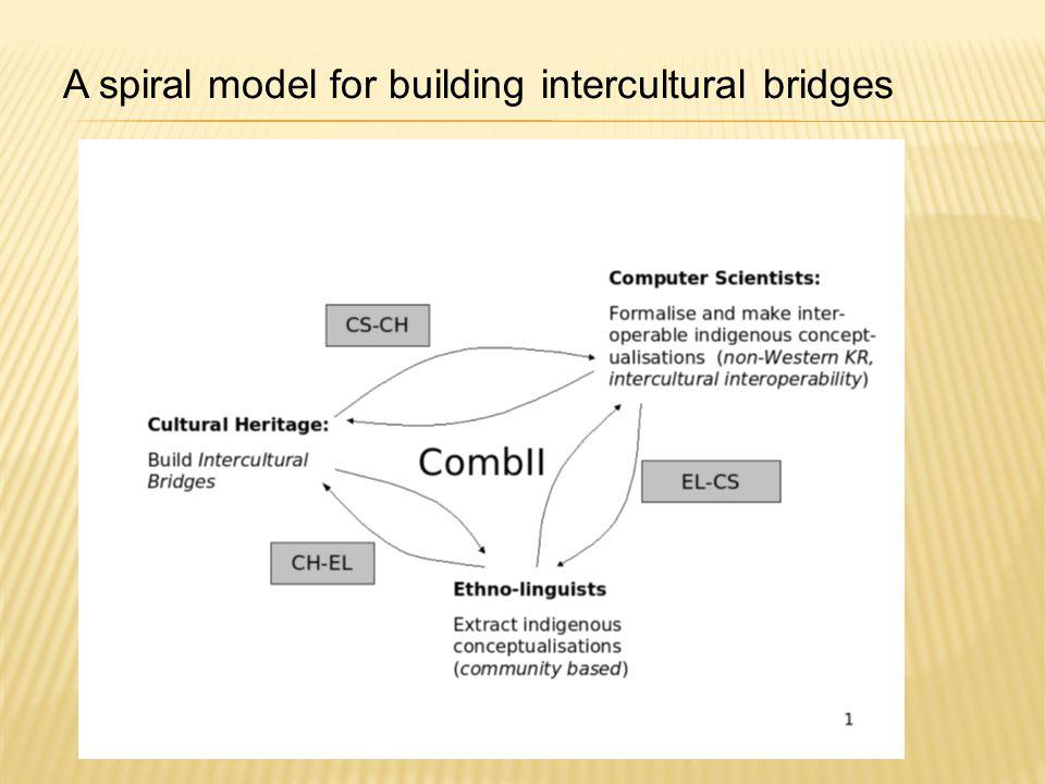 A spiral model for building intercultural bridges