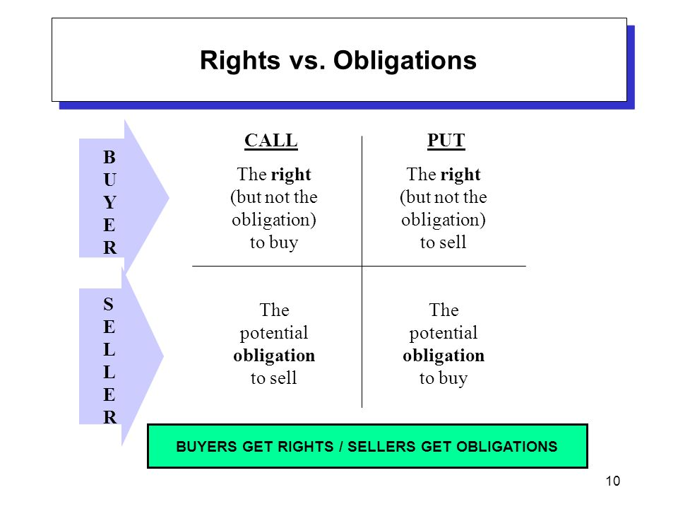 10 Rights vs. Obligations The right (but not the obligation) to buy BUYERBUYER SELLERSELLER The right (but not the obligation) to sell CALLPUT The pot