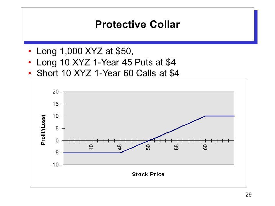 29 Protective Collar Long 1,000 XYZ at $50, Long 10 XYZ 1-Year 45 Puts at $4 Short 10 XYZ 1-Year 60 Calls at $4