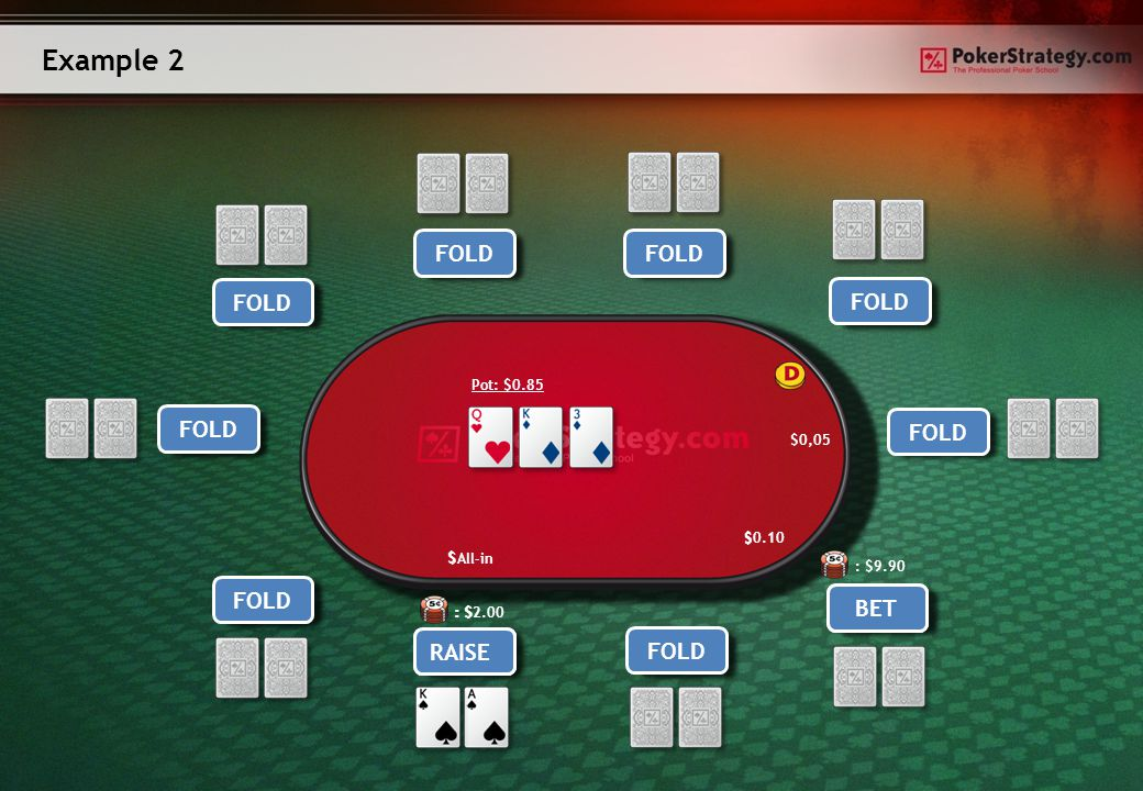 Example 2 Hero Player 9 Player 8Player 7 Player 6 Player 5Player 4 Player 3 Player 2 FOLD RAISE FOLD $0,05 $ FOLD CALL $All-in Player 1 FOLD Pot: $0.85 BET RAISE $ $0.10 : $2.00 : $ : $9.90