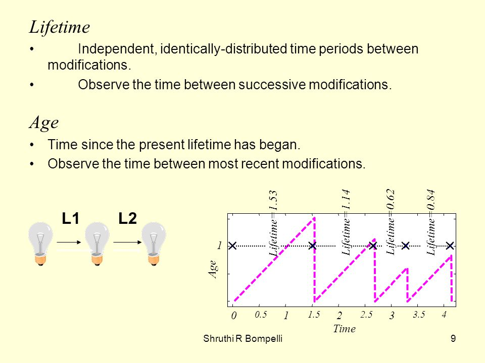 Shruthi R Bompelli9 Lifetime Independent, identically-distributed time periods between modifications.