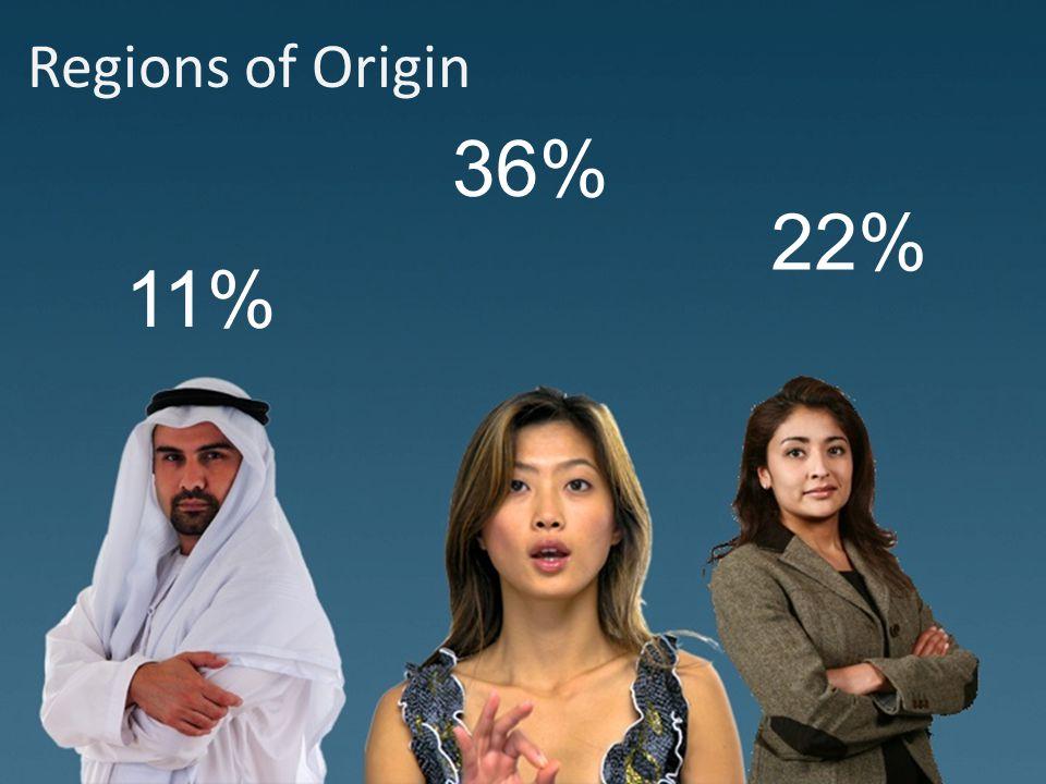 Regions of Origin 11% 36% 22%