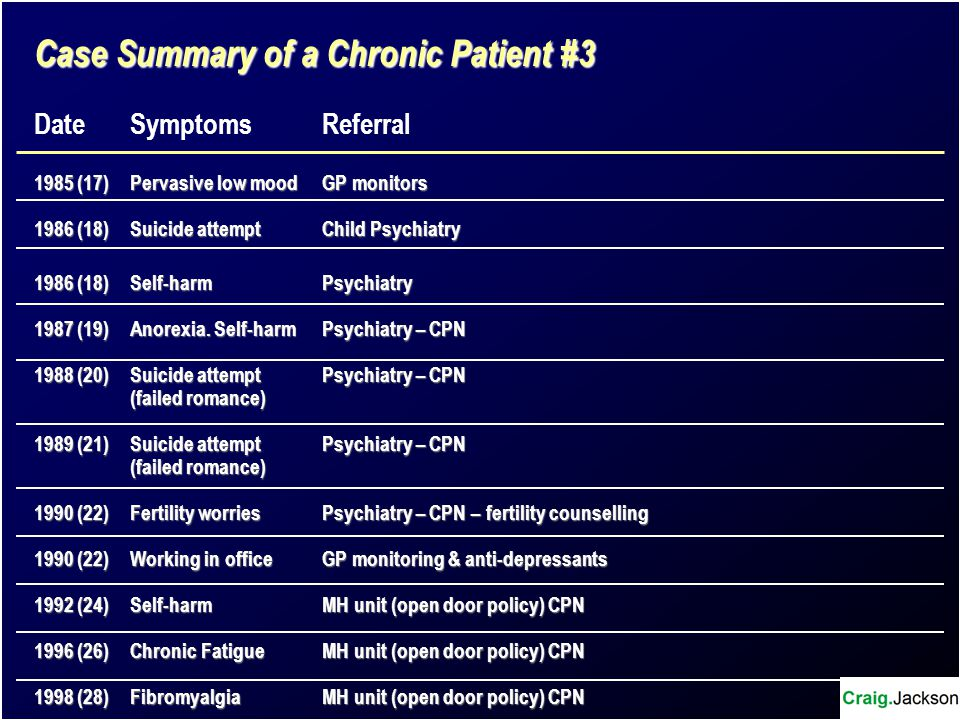 Case Summary of a Chronic Patient #3 DateSymptoms Referral 1985 (17)Pervasive low moodGP monitors 1986 (18)Suicide attemptChild Psychiatry 1986 (18)Se