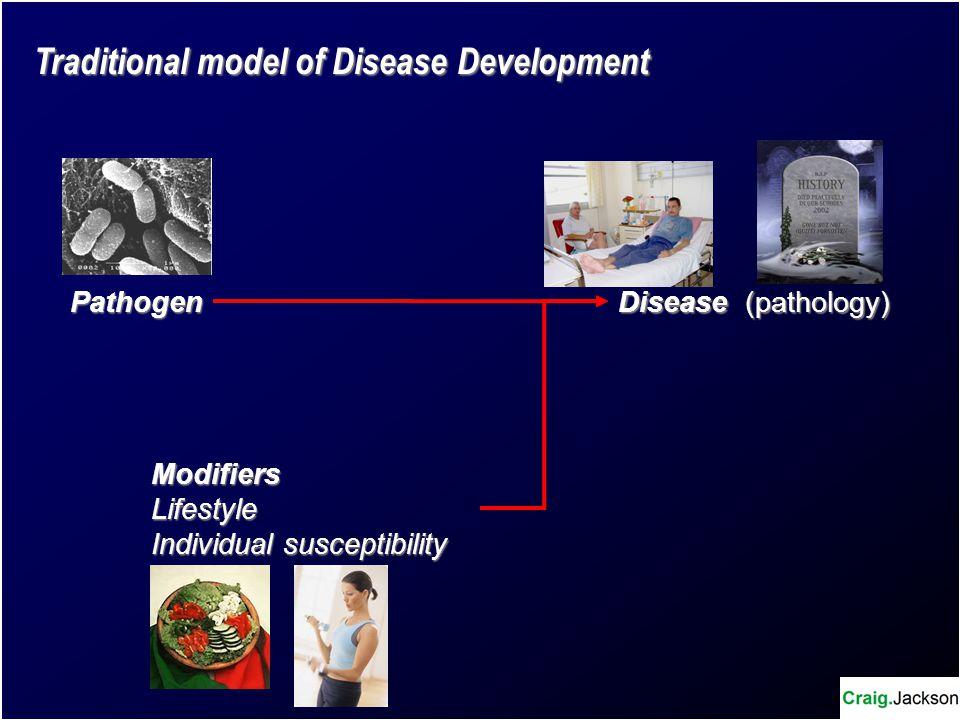 Pathogen Disease (pathology) ModifiersLifestyle Individual susceptibility Traditional model of Disease Development