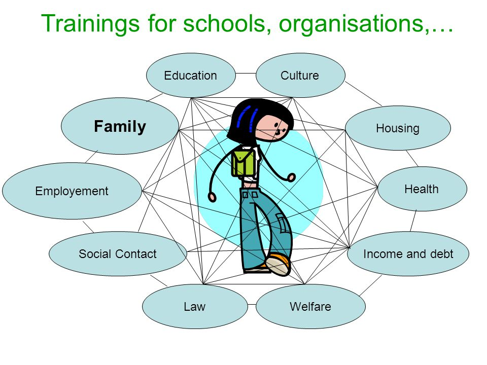 Family Employement Social Contact LawWelfare Income and debt Housing Health EducationCulture Trainings for schools, organisations,…