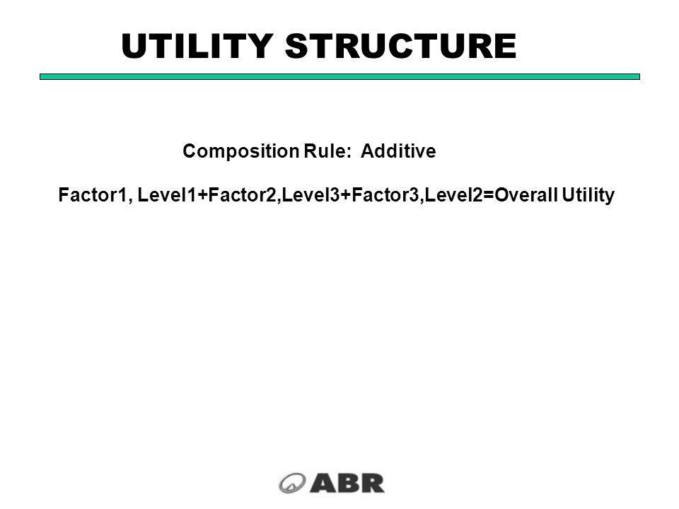 Composition Rule: Additive Factor1, Level1+Factor2,Level3+Factor3,Level2=Overall Utility UTILITY STRUCTURE