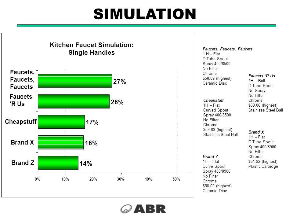 14% 17% 26% 27% 16% 0%10%20%30%40%50% Brand Z Brand X Cheapstuff Faucets 'R Us Faucets, Faucets Faucets, Faucets, Faucets 1 H – Flat D Tube Spout Spra
