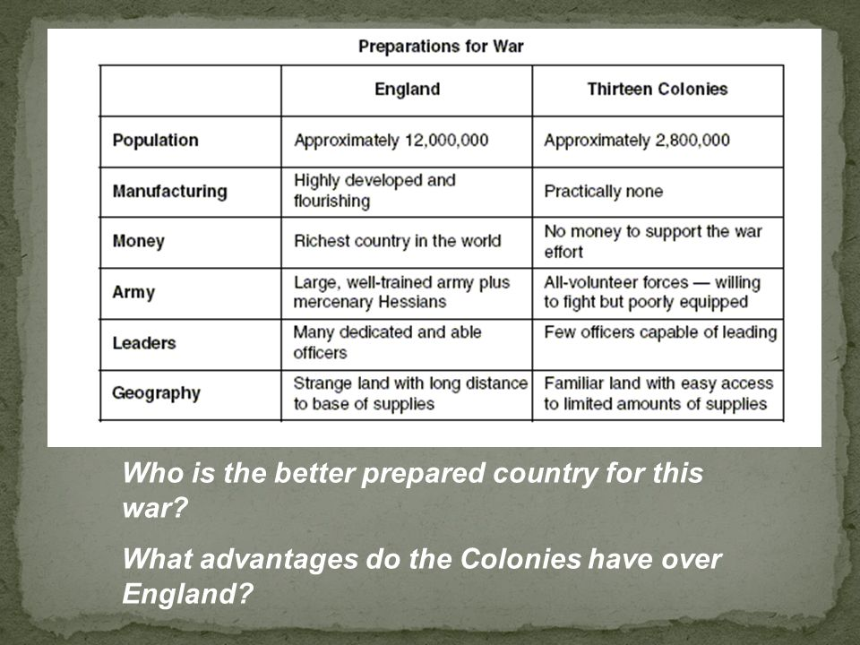 Who is the better prepared country for this war What advantages do the Colonies have over England