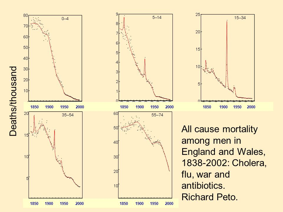 All cause mortality among men in England and Wales, 1838-2002: Cholera, flu, war and antibiotics.