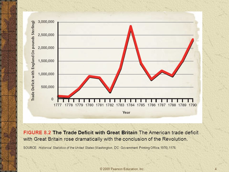 FIGURE 8.2 The Trade Deficit with Great Britain The American trade deficit with Great Britain rose dramatically with the conclusion of the Revolution.