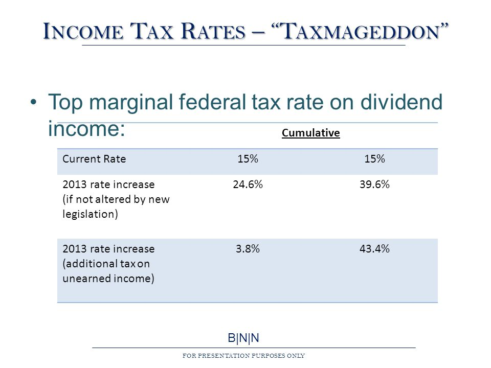 B|N|N FOR PRESENTATION PURPOSES ONLY I NCOME T AX R ATES – T AXMAGEDDON Top marginal federal tax rate on dividend income: Cumulative Current Rate15% 2013 rate increase (if not altered by new legislation) 24.6%39.6% 2013 rate increase (additional tax on unearned income) 3.8%43.4%