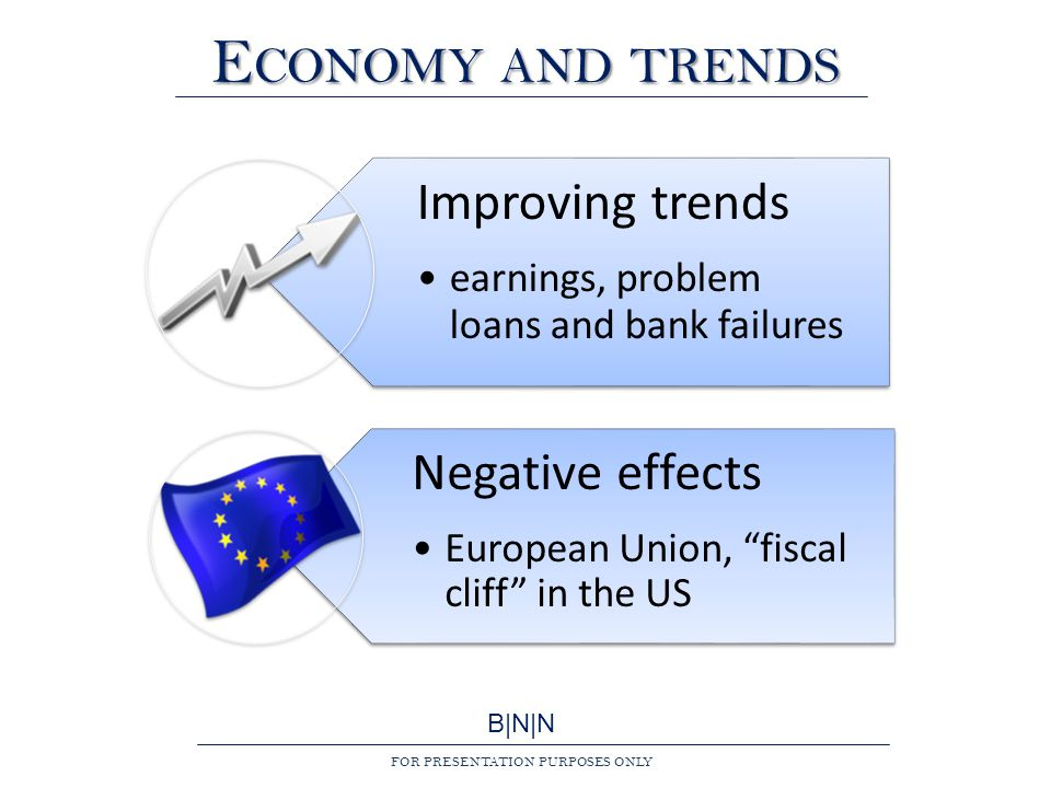 B|N|N FOR PRESENTATION PURPOSES ONLY E CONOMY AND TRENDS Improving trends earnings, problem loans and bank failures Negative effects European Union, fiscal cliff in the US