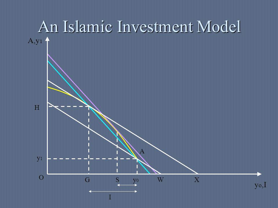 An Islamic Investment Model S G I H XW y1y1 y0y0 A A,y 1 y o,I O