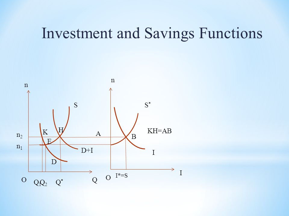 Investment and Savings Functions Q n D+I D O n1n1 n2n2 Q1Q1 Q2Q2 Q*Q* I S*S* S n I I*=S O E H K A B KH=AB