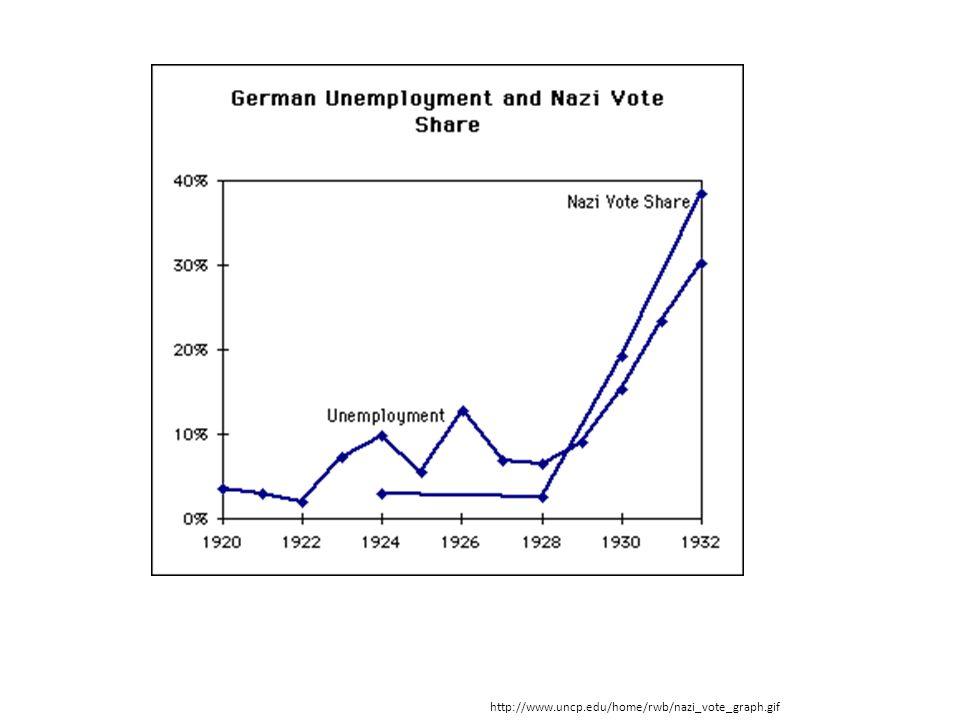 http://www.uncp.edu/home/rwb/nazi_vote_graph.gif