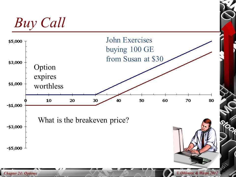 Chapter 24: Options Option expires worthless John Exercises buying 100 GE from Susan at $30 What is the breakeven price.