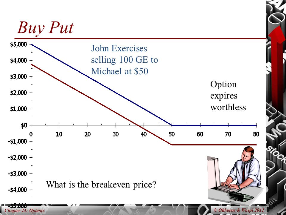 Chapter 24: Options Option expires worthless John Exercises selling 100 GE to Michael at $50 What is the breakeven price? Buy Put © Oltheten & Waspi 2