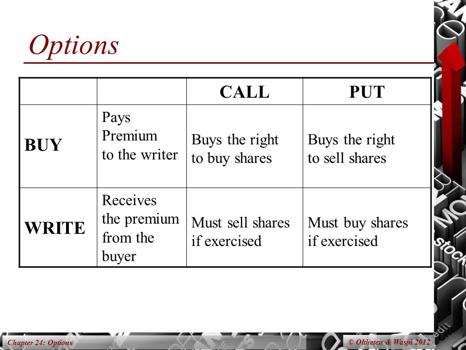 Chapter 24: Options Options © Oltheten & Waspi 2012 CALLPUT BUY Pays Premium to the writer Buys the right to buy shares Buys the right to sell shares