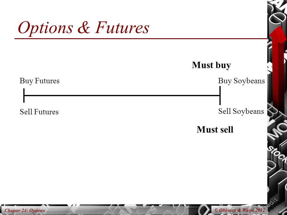 Chapter 24: Options Options & Futures Buy Futures Sell Futures Buy Soybeans Sell Soybeans Must buy Must sell © Oltheten & Waspi 2012