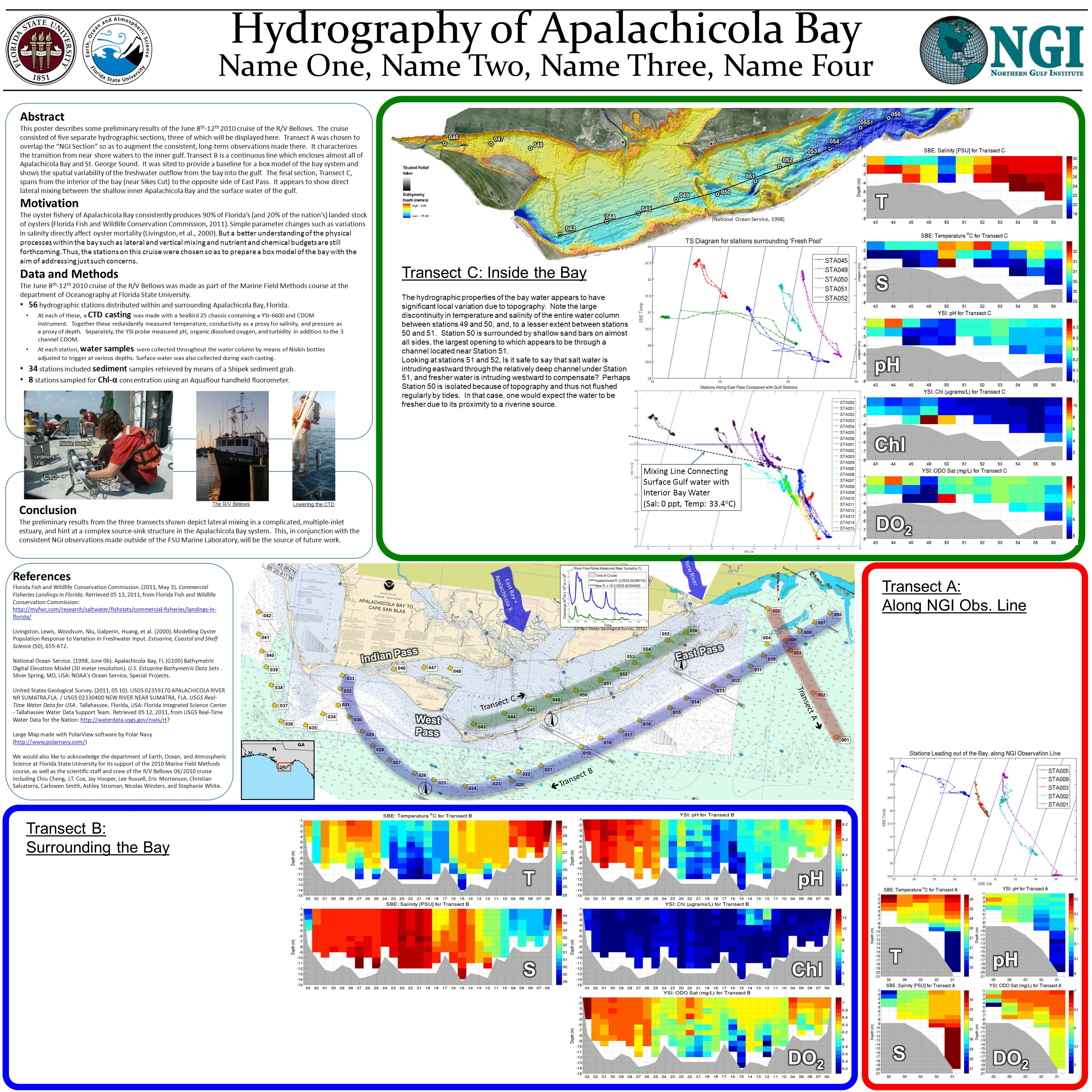 Transect C   Transect B Transect A  East Bay + Apalachicola R. New River Transect A: Along NGI Obs. Line Transect B: Surrounding the Bay Transect C