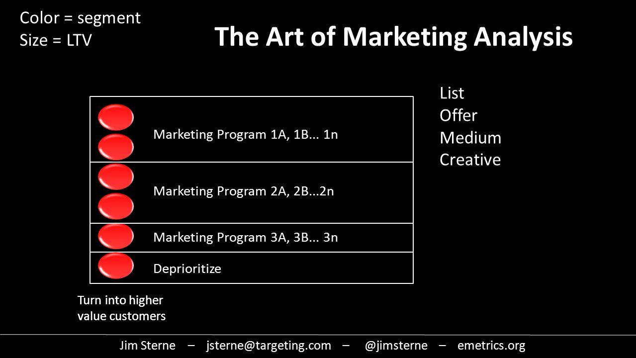 Turn into higher value customers Marketing Program 1A, 1B...