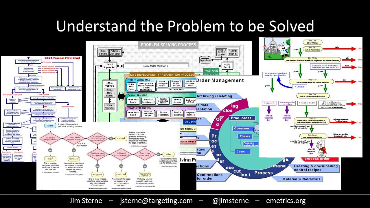 Understand the Problem to be Solved Jim Sterne – jsterne@targeting.com – @jimsterne – emetrics.org