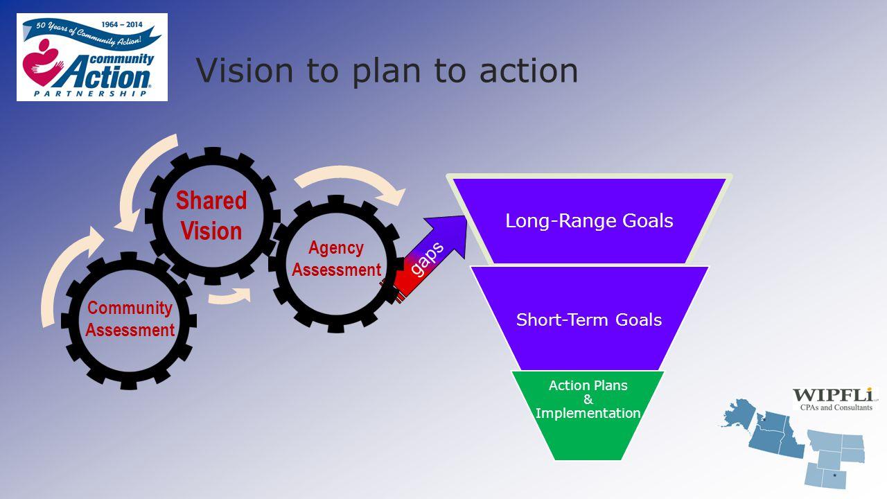 Vision to plan to action gaps Community Assessment Shared Vision Agency Assessment Long-Range Goals Short-Term Goals Action Plans & Implementation