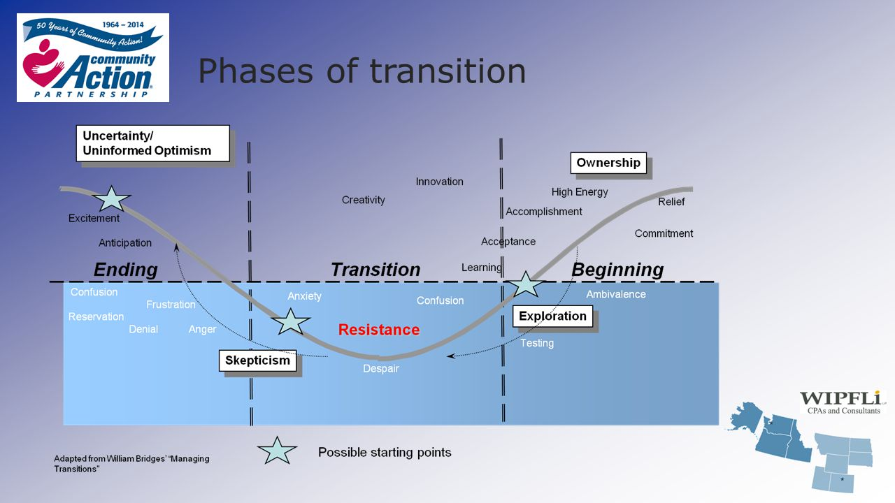 Phases of transition