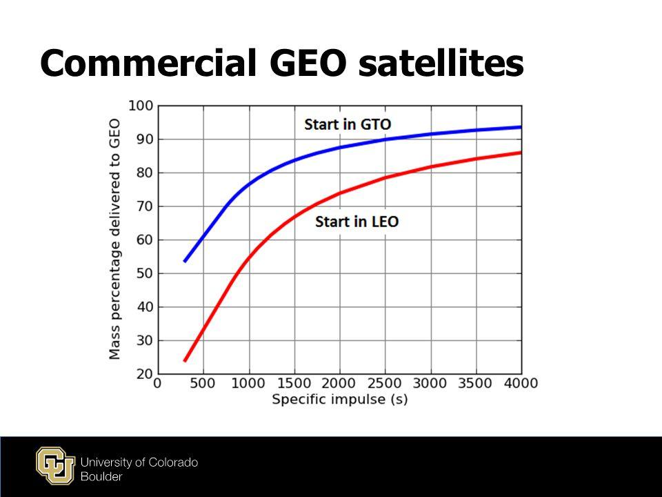 Commercial GEO satellites