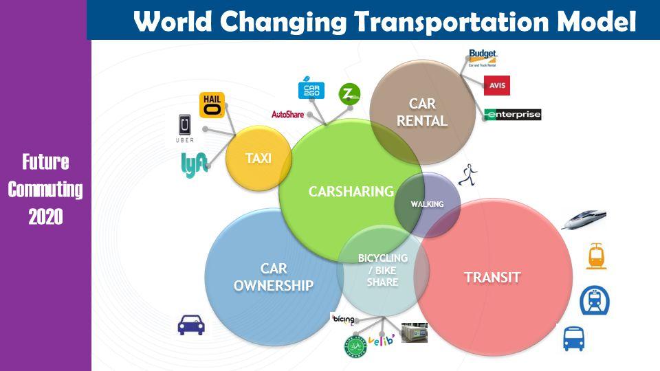 TRANSIT CAR OWNERSHIP Future Commuting 2020 World Changing Transportation Model CARSHARING CAR RENTAL TAXI WALKING BICYCLING / BIKE SHARE