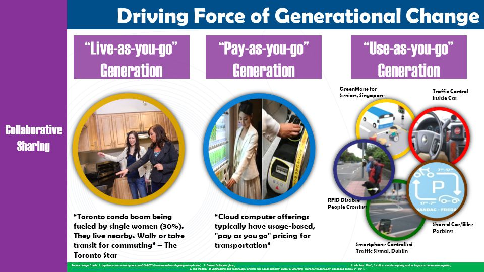 Driving Force of Generational Change Source: Image Credit: 1.