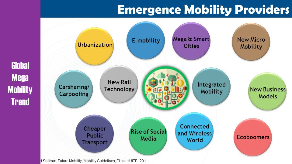 Source: Frost and Sullivan, Future Mobility, Mobility Guidelines, EU and UITP, 201.