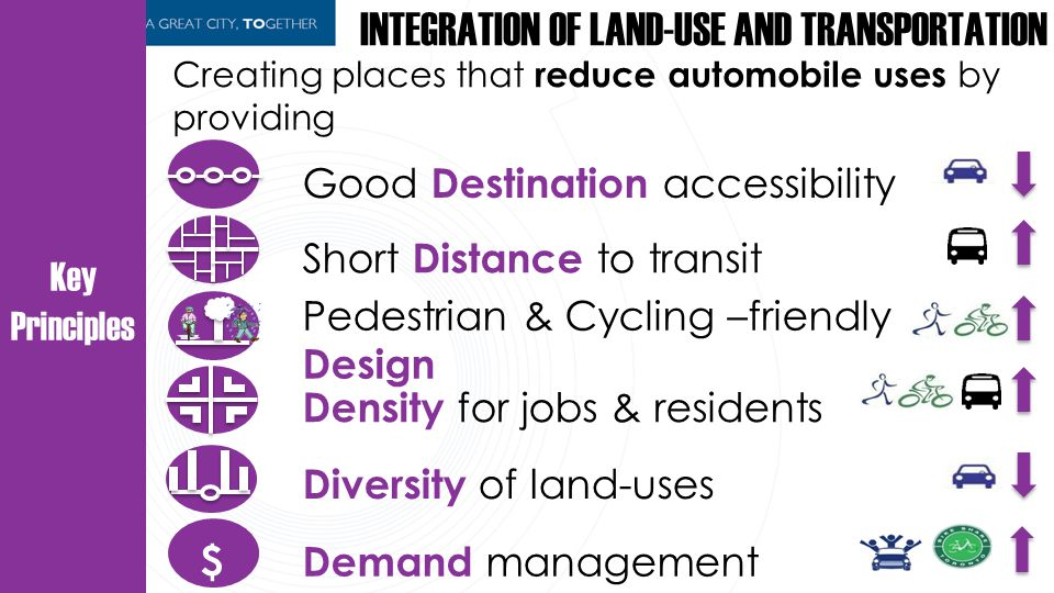 Key Principles INTEGRATION OF LAND-USE AND TRANSPORTATION Creating places that reduce automobile uses by providing Good Destination accessibility Short Distance to transit Pedestrian & Cycling –friendly Design Diversity of land-uses Density for jobs & residents Demand management $