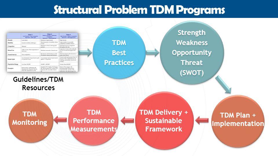 Structural Problem TDM Programs Strength Weakness Opportunity Threat (SWOT) Strength Weakness Opportunity Threat (SWOT) TDM Best Practices TDM Best Practices Guidelines/TDM Resources TDM Plan + Implementation TDM Delivery + Sustainable Framework TDM Performance Measurements TDM Monitoring