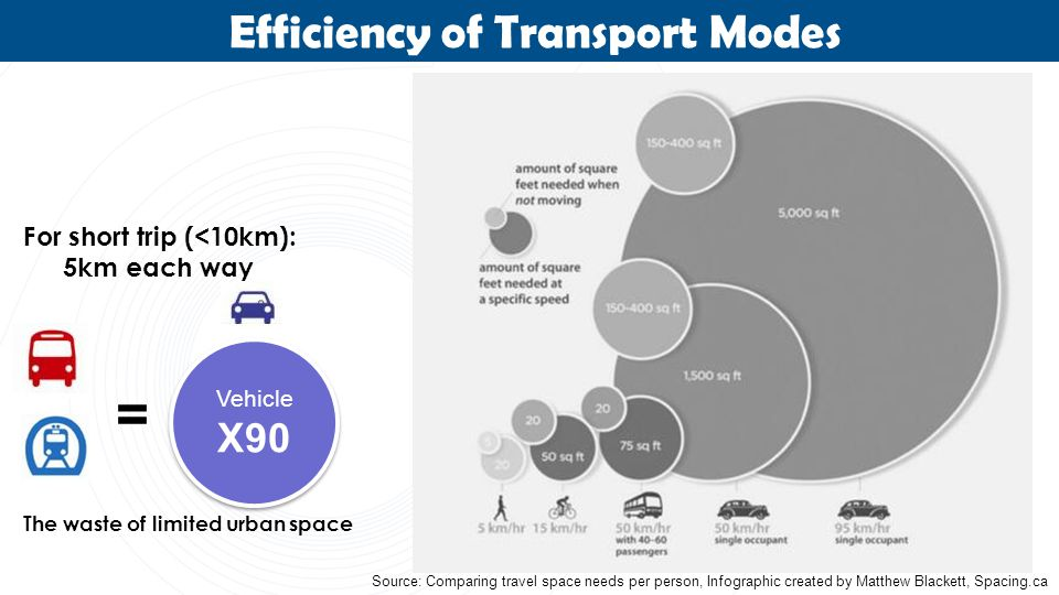 The waste of limited urban space For short trip (<10km): 5km each way Vehicle X90 Vehicle X90 = Source: Comparing travel space needs per person, Infographic created by Matthew Blackett, Spacing.ca Efficiency of Transport Modes