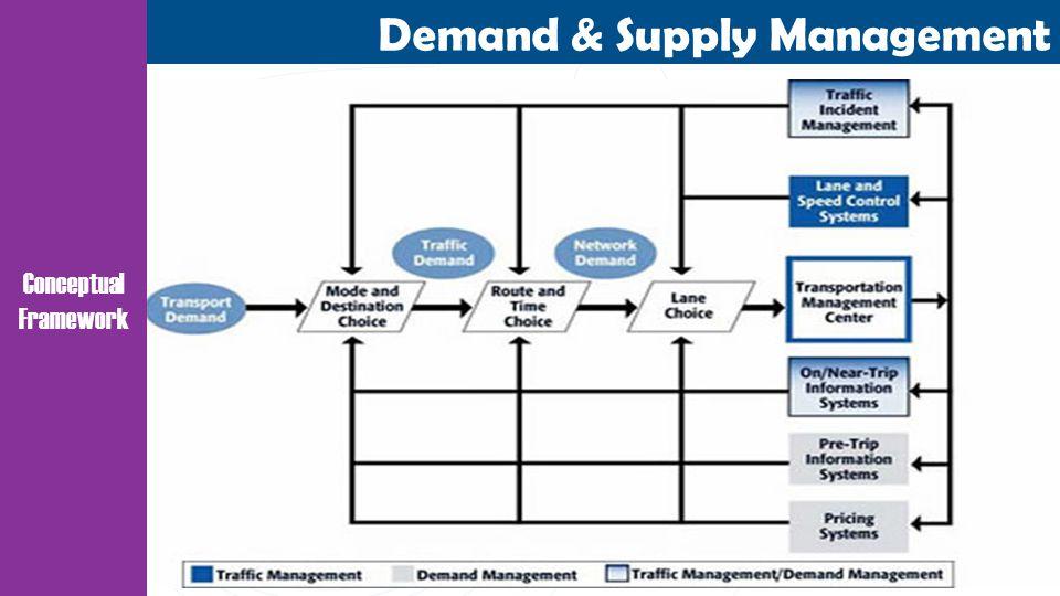 Demand & Supply Management Conceptual Framework