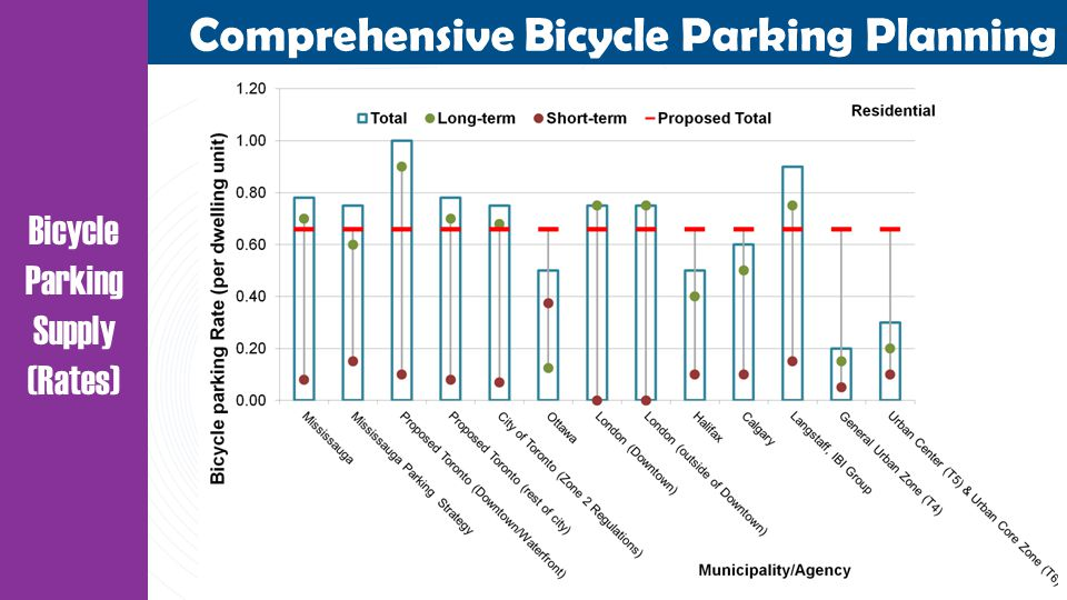Comprehensive Bicycle Parking Planning Bicycle Parking Supply (Rates)