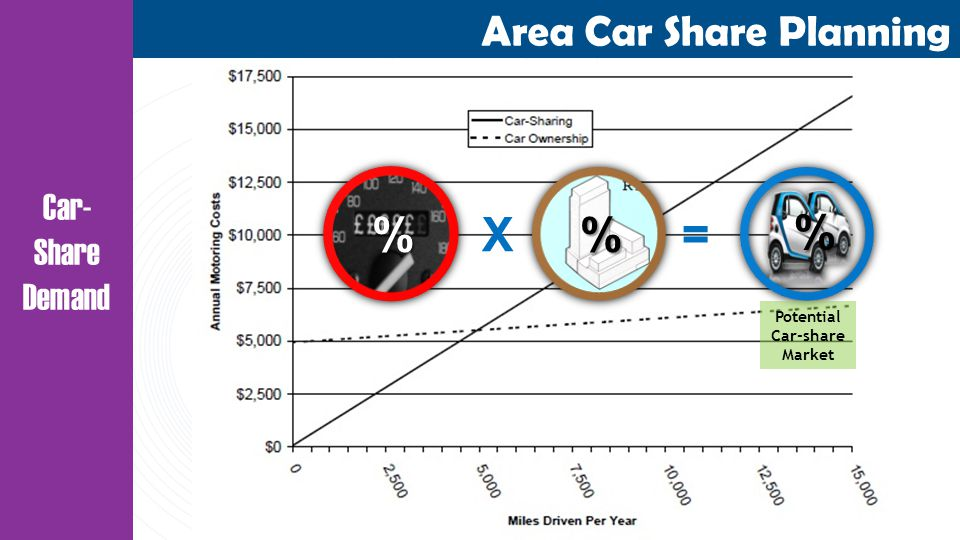 Area Car Share Planning Car- Share Demand X=% % Potential Car-share Market