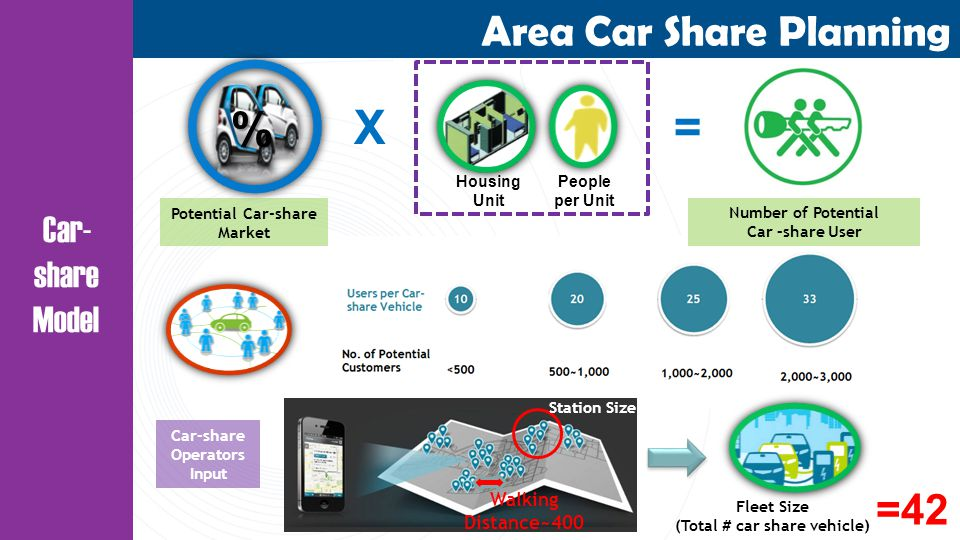 Area Car Share Planning Car- share Model Potential Car-share Market X= Housing Unit People per Unit Number of Potential Car –share User % Walking Distance~400 Station Size Car-share Operators Input Fleet Size (Total # car share vehicle) =42
