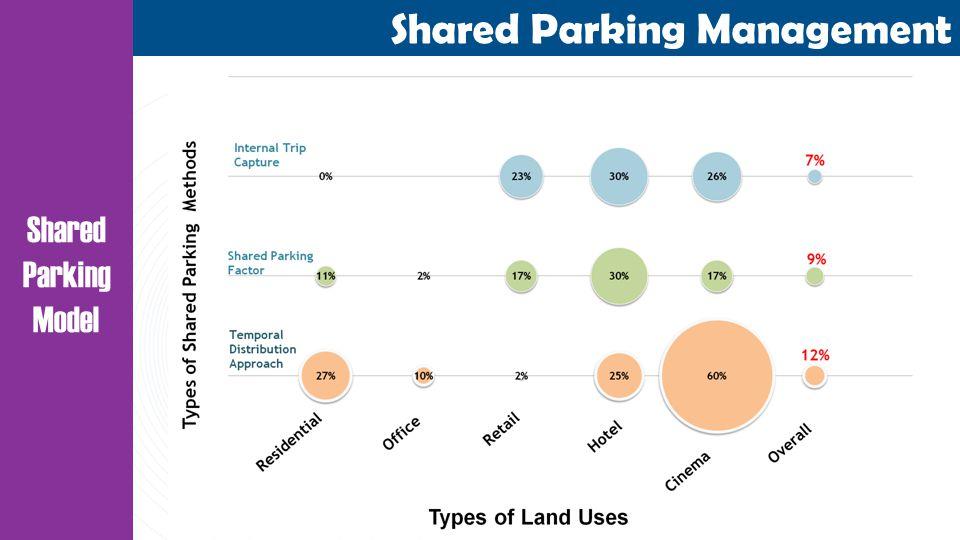 Shared Parking Model Shared Parking Management