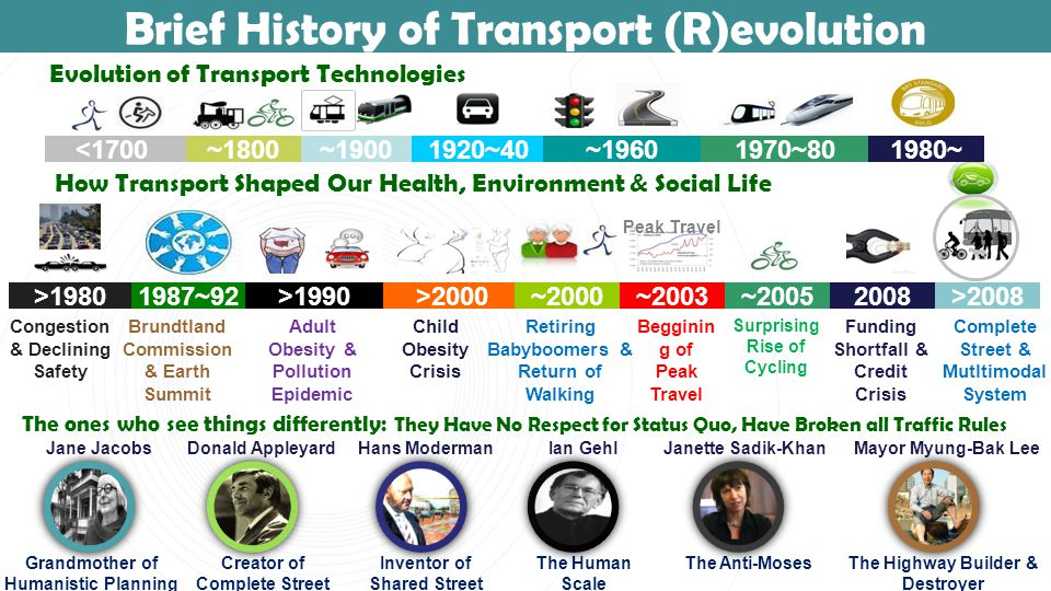 <1700 ~1900 1920~40 ~1960 1970~80 ~1800 Brief History of Transport (R)evolution Evolution of Transport Technologies ~2003 Peak Travel How Transport Shaped Our Health, Environment & Social Life >20001987~92>1990~2000~20052008>2008>1980 Congestion & Declining Safety Brundtland Commission & Earth Summit Adult Obesity & Pollution Epidemic Child Obesity Crisis Retiring Babyboomers & Return of Walking Begginin g of Peak Travel Surprising Rise of Cycling Funding Shortfall & Credit Crisis Complete Street & Mutltimodal System 1980~ The ones who see things differently: They Have No Respect for Status Quo, Have Broken all Traffic Rules The Anti-Moses Janette Sadik-KhanMayor Myung-Bak Lee The Highway Builder & Destroyer Donald AppleyardHans ModermanIan GehlJane Jacobs Grandmother of Humanistic Planning Creator of Complete Street Inventor of Shared Street The Human Scale